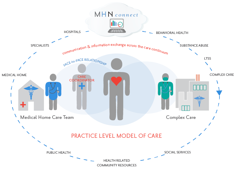The MHN Model of Care